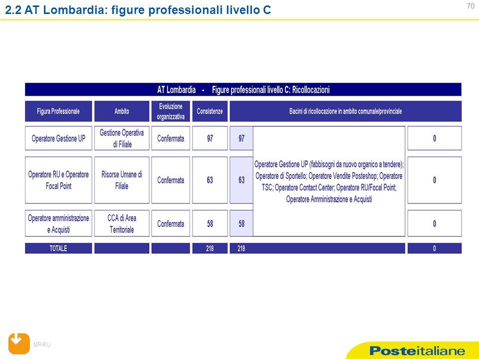 MP/RU 70 70 2.2 AT Lombardia: figure professionali livello C