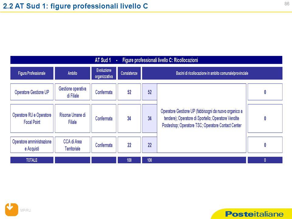MP/RU 86 86 2.2 AT Sud 1: figure professionali livello C