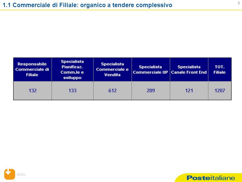 MP/RU 9 1.1 Commerciale di Filiale: organico a tendere complessivo