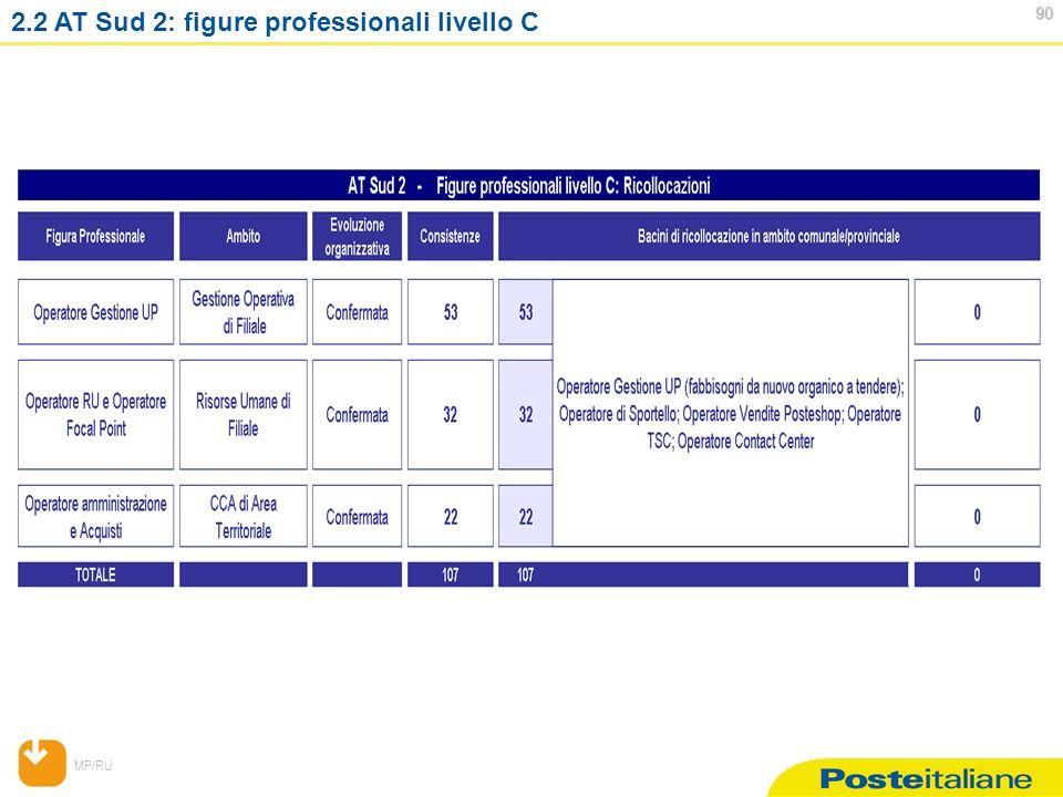 MP/RU 90 90 2.2 AT Sud 2: figure professionali livello C