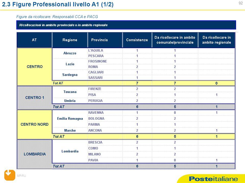 MP/RU 92 92 2.3 Figure Professionali livello A1 (1/2) Figure da ricollocare: Responsabili CCA e PACG