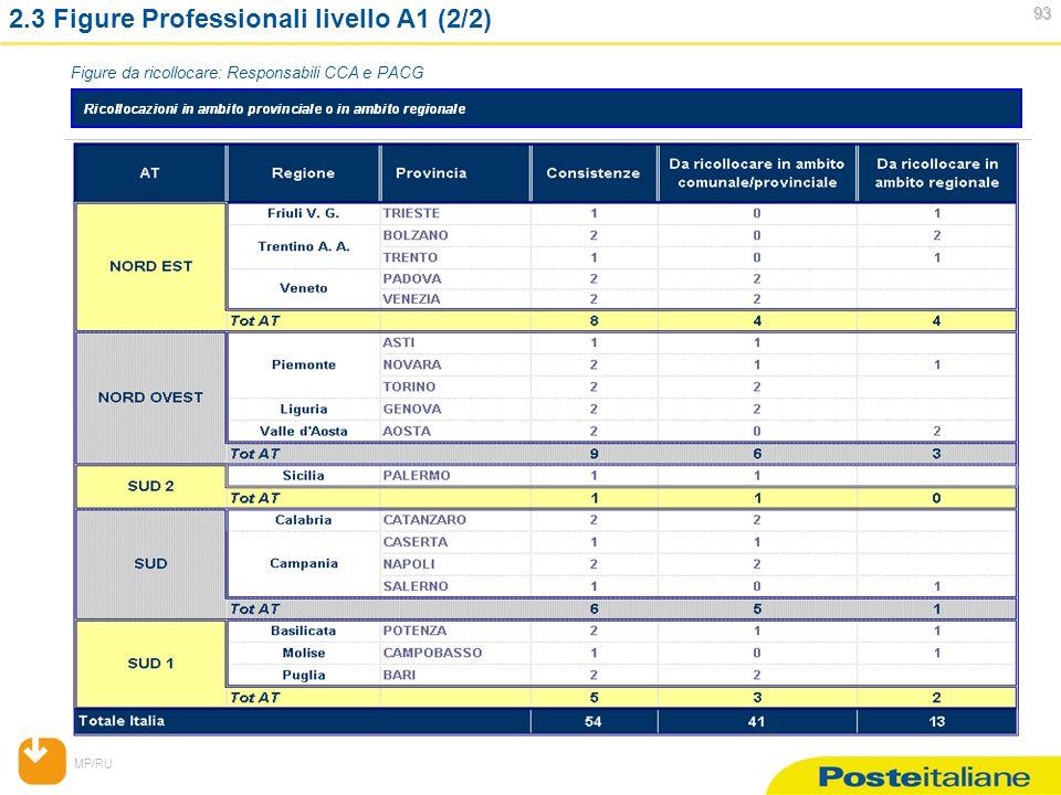 MP/RU 93 93 2.3 Figure Professionali livello A1 (2/2) Figure da ricollocare: Responsabili CCA e PACG