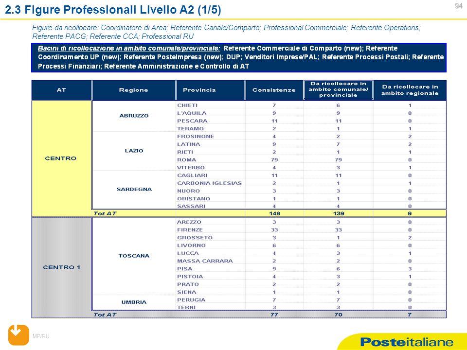 MP/RU 94 94 2.3 Figure Professionali Livello A2 (1/5) Figure da ricollocare: Coordinatore di Area; Referente Canale/Comparto; Professional Commerciale; Referente Operations; Referente PACG; Referente CCA; Professional RU