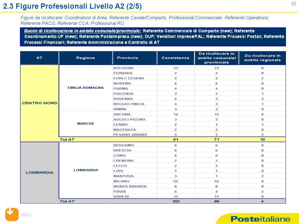 MP/RU 95 95 2.3 Figure Professionali Livello A2 (2/5) Figure da ricollocare: Coordinatore di Area; Referente Canale/Comparto; Professional Commerciale; Referente Operations; Referente PACG; Referente CCA; Professional RU