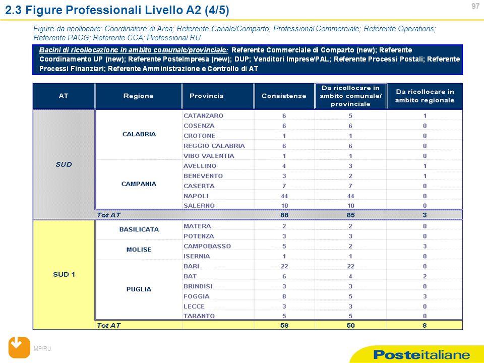 MP/RU 97 97 2.3 Figure Professionali Livello A2 (4/5) Figure da ricollocare: Coordinatore di Area; Referente Canale/Comparto; Professional Commerciale; Referente Operations; Referente PACG; Referente CCA; Professional RU