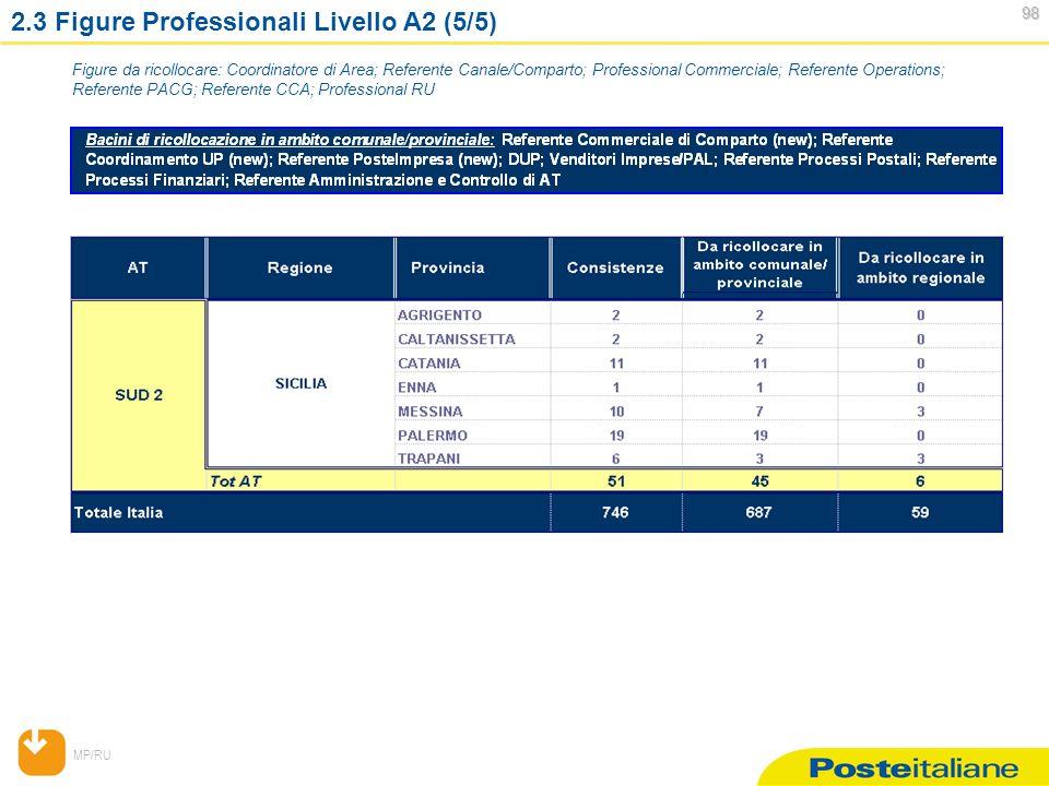 MP/RU 98 98 2.3 Figure Professionali Livello A2 (5/5) Figure da ricollocare: Coordinatore di Area; Referente Canale/Comparto; Professional Commerciale; Referente Operations; Referente PACG; Referente CCA; Professional RU