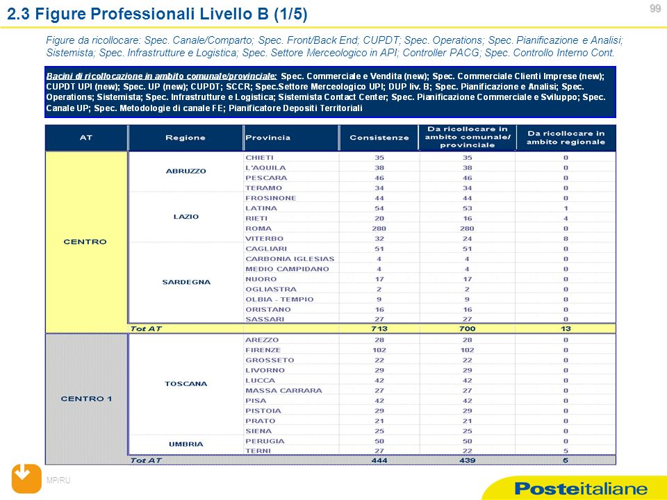 MP/RU 99 99 2.3 Figure Professionali Livello B (1/5) Figure da ricollocare: Spec.