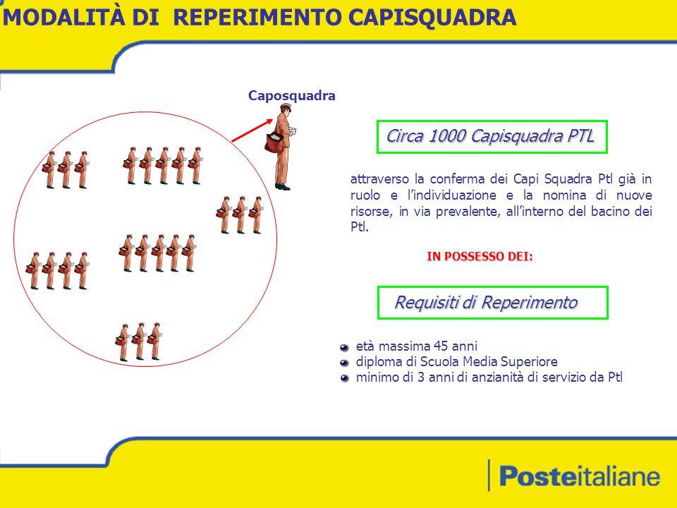 MODALITÀ DI REPERIMENTO CAPISQUADRA Caposquadra attraverso la conferma dei Capi Squadra Ptl già in ruolo e lindividuazione e la nomina di nuove risorse, in via prevalente, allinterno del bacino dei Ptl.