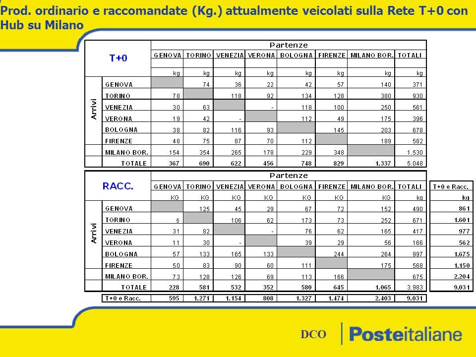 DCO BOZZA DCO 4 Azioni del progetto Spostamento dell Hub di Milano per la Rete del T+0 su Bologna; Eliminazione del Volo Mistral per la tratta Roma-Milano-Roma; Posticipo di 1 ora della Rete T+0 con Hub a Bologna rispetto all attuale Rete J+1; Aggiunta di un collegamento su gomma da Milano a Roma (gestito da PIT); Eliminazione dei collegamenti di Pescara (gestito da PIT), Napoli ed Ancona (gestito PIT) su Roma;