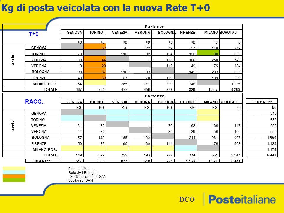 DCO BOZZA DCO Planning 1.STEP 2. STEP 3. STEP Presentazione del progetto alle OO.SS nazionali.