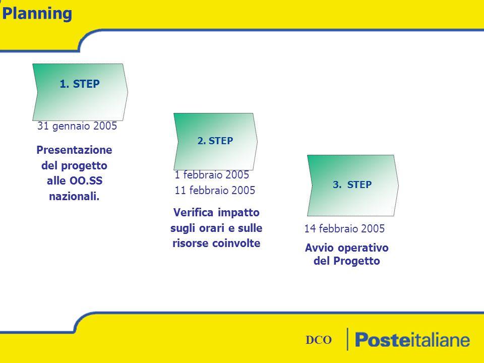 DCO BOZZA DCO Planning 1. STEP 2. STEP 3. STEP Presentazione del progetto alle OO.SS nazionali.