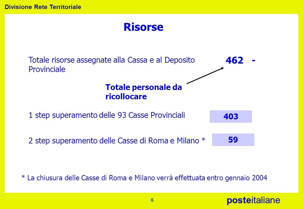 Divisione Rete Territoriale posteitaliane 6 Risorse Totale risorse assegnate alla Cassa e al Deposito Provinciale 462 - 2 step superamento delle Casse