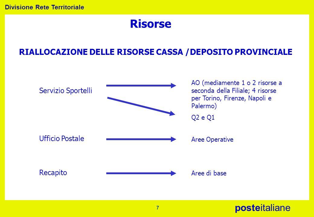 Divisione Rete Territoriale posteitaliane 7 Risorse RIALLOCAZIONE DELLE RISORSE CASSA /DEPOSITO PROVINCIALE Servizio Sportelli AO (mediamente 1 o 2 ri