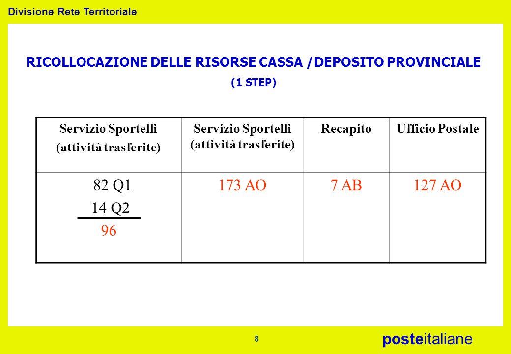 Divisione Rete Territoriale posteitaliane 8 RICOLLOCAZIONE DELLE RISORSE CASSA /DEPOSITO PROVINCIALE (1 STEP) Servizio Sportelli (attività trasferite)