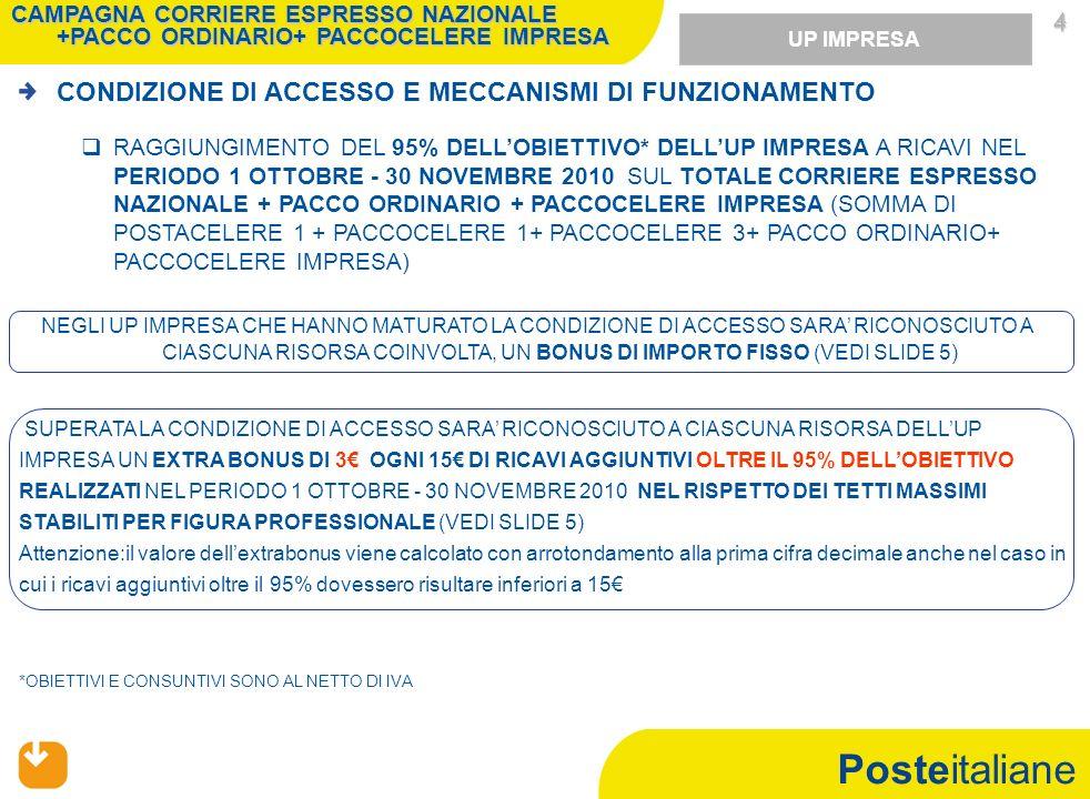 Posteitaliane 4 4 CONDIZIONE DI ACCESSO E MECCANISMI DI FUNZIONAMENTO RAGGIUNGIMENTO DEL 95% DELLOBIETTIVO* DELLUP IMPRESA A RICAVI NEL PERIODO 1 OTTOBRE - 30 NOVEMBRE 2010 SUL TOTALE CORRIERE ESPRESSO NAZIONALE + PACCO ORDINARIO + PACCOCELERE IMPRESA (SOMMA DI POSTACELERE 1 + PACCOCELERE 1+ PACCOCELERE 3+ PACCO ORDINARIO+ PACCOCELERE IMPRESA) NEGLI UP IMPRESA CHE HANNO MATURATO LA CONDIZIONE DI ACCESSO SARA RICONOSCIUTO A CIASCUNA RISORSA COINVOLTA, UN BONUS DI IMPORTO FISSO (VEDI SLIDE 5) SUPERATA LA CONDIZIONE DI ACCESSO SARA RICONOSCIUTO A CIASCUNA RISORSA DELLUP IMPRESA UN EXTRA BONUS DI 3 OGNI 15 DI RICAVI AGGIUNTIVI OLTRE IL 95% DELLOBIETTIVO REALIZZATI NEL PERIODO 1 OTTOBRE - 30 NOVEMBRE 2010 NEL RISPETTO DEI TETTI MASSIMI STABILITI PER FIGURA PROFESSIONALE (VEDI SLIDE 5) Attenzione:il valore dellextrabonus viene calcolato con arrotondamento alla prima cifra decimale anche nel caso in cui i ricavi aggiuntivi oltre il 95% dovessero risultare inferiori a 15 UP IMPRESA CAMPAGNA CORRIERE ESPRESSO NAZIONALE +PACCO ORDINARIO+ PACCOCELERE IMPRESA *OBIETTIVI E CONSUNTIVI SONO AL NETTO DI IVA