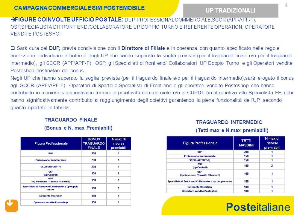 Posteitaliane 4 FIGURE COINVOLTE UFFICIO POSTALE: DUP, PROFESSIONAL COMMERCIALE,SCCR (APF/APF-F), OSP,SPECIALISTA DI FRONT END /COLLABORATORE UP DOPPIO TURNO E REFERENTE OPERATION, OPERATORE VENDITE POSTESHOP Sarà cura del DUP, previa condivisione con il Direttore di Filiale e in coerenza con quanto specificato nelle regole accessorie, individuare allinterno degli UP che hanno superato la soglia prevista (per il traguardo finale e/o per il traguardo intermedio), gli SCCR (APF/APF-F), OSP, gli Specialisti di front end/ Collaboratori UP Doppio Turno e gli Operatori vendite Posteshop destinatari del bonus.