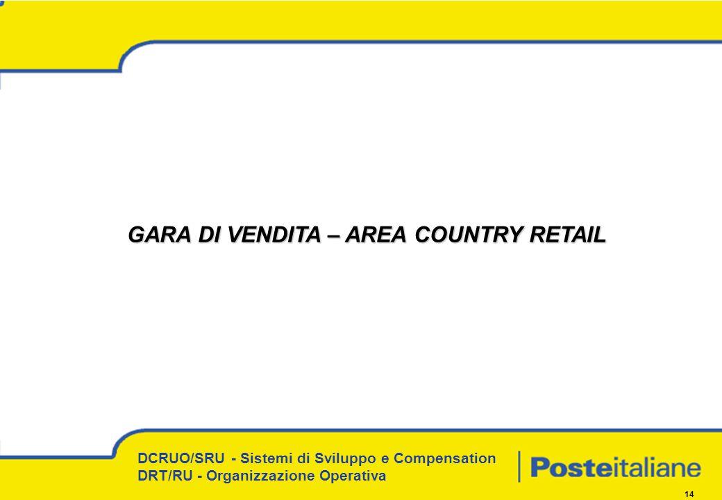 DCRUO/SRU - Sistemi di Sviluppo e Compensation DRT/RU - Organizzazione Operativa 14 GARA DI VENDITA – AREA COUNTRY RETAIL GARA DI VENDITA – AREA COUNTRY RETAIL