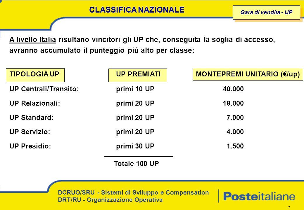 DCRUO/SRU - Sistemi di Sviluppo e Compensation DRT/RU - Organizzazione Operativa 7 CLASSIFICA NAZIONALE A livello Italia risultano vincitori gli UP che, conseguita la soglia di accesso, avranno accumulato il punteggio più alto per classe: TIPOLOGIA UPUP PREMIATIMONTEPREMI UNITARIO (/up) UP Centrali/Transito: primi 10 UP40.000 UP Relazionali:primi 20 UP18.000 UP Standard:primi 20 UP 7.000 UP Servizio:primi 20 UP 4.000 UP Presidio:primi 30 UP 1.500 Totale 100 UP Gara di vendita - UP