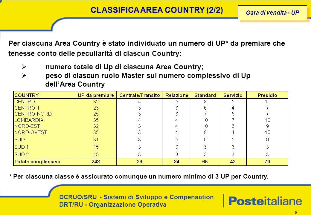 DCRUO/SRU - Sistemi di Sviluppo e Compensation DRT/RU - Organizzazione Operativa 9 CLASSIFICA AREA COUNTRY (2/2) Per ciascuna Area Country è stato individuato un numero di UP* da premiare che tenesse conto delle peculiarità di ciascun Country: numero totale di Up di ciascuna Area Country; peso di ciascun ruolo Master sul numero complessivo di Up dellArea Country Gara di vendita - UP * Per ciascuna classe è assicurato comunque un numero minimo di 3 UP per Country.
