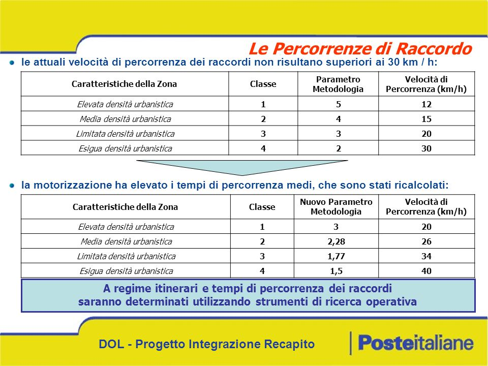 DOL - Progetto Integrazione Recapito Caratteristiche della ZonaClasse Parametro Metodologia Velocità di Percorrenza (km/h) Elevata densità urbanistica