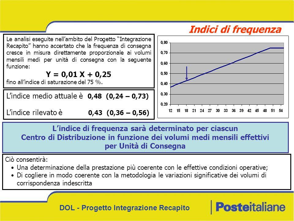DOL - Progetto Integrazione Recapito Indici di frequenza Le analisi eseguite nellambito del Progetto Integrazione Recapito hanno accertato che la freq