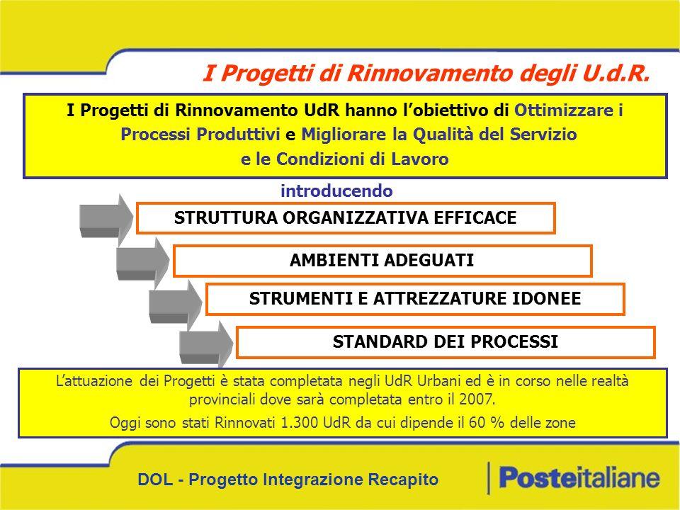DOL - Progetto Integrazione Recapito I Progetti di Rinnovamento UdR hanno lobiettivo di Ottimizzare i Processi Produttivi e Migliorare la Qualità del
