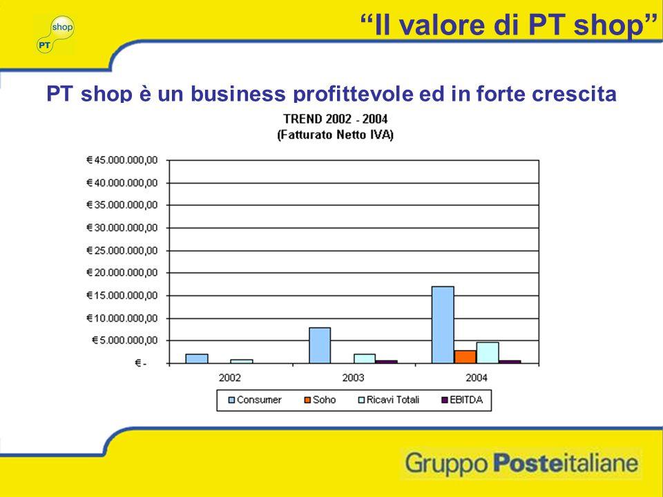 Il valore di PT shop PT shop è un business profittevole ed in forte crescita