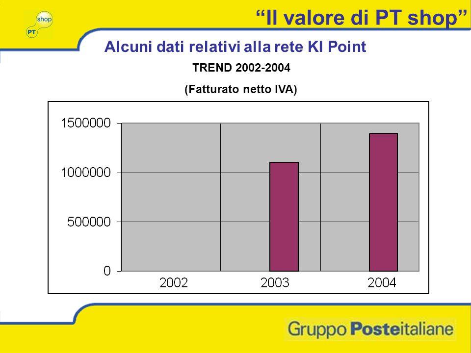 Il valore di PT shop Alcuni dati relativi alla rete KI Point TREND 2002-2004 (Fatturato netto IVA)