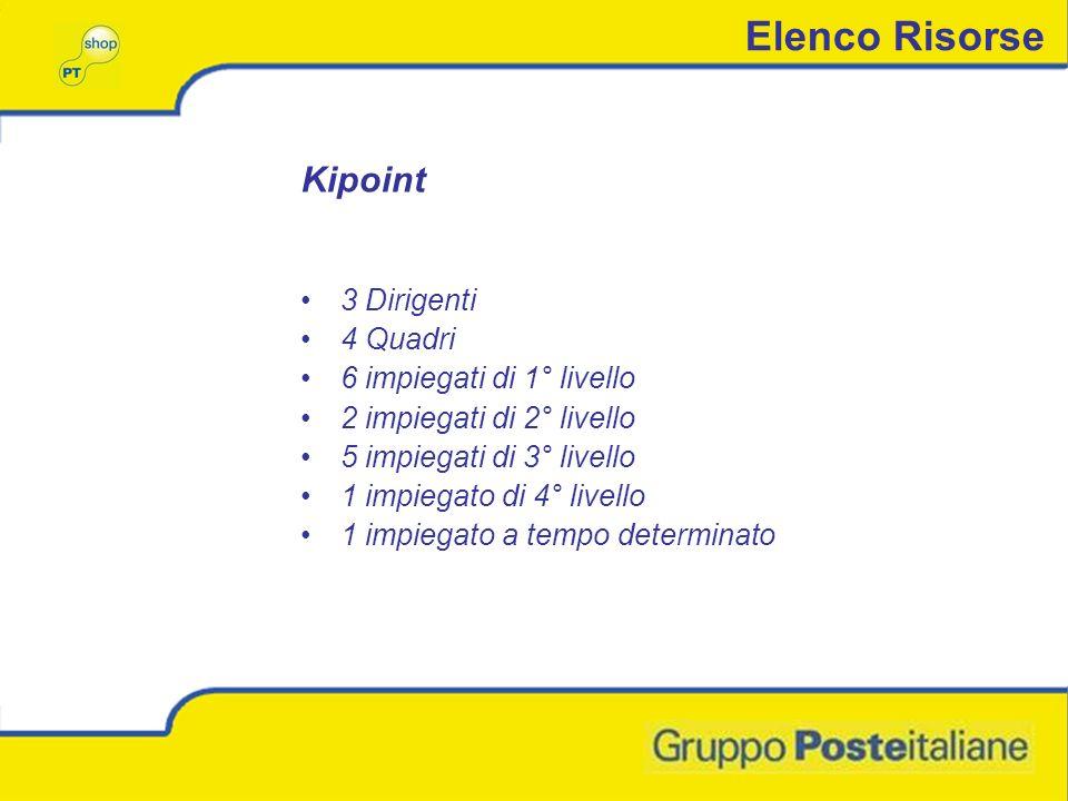 Elenco Risorse Kipoint 3 Dirigenti 4 Quadri 6 impiegati di 1° livello 2 impiegati di 2° livello 5 impiegati di 3° livello 1 impiegato di 4° livello 1 impiegato a tempo determinato