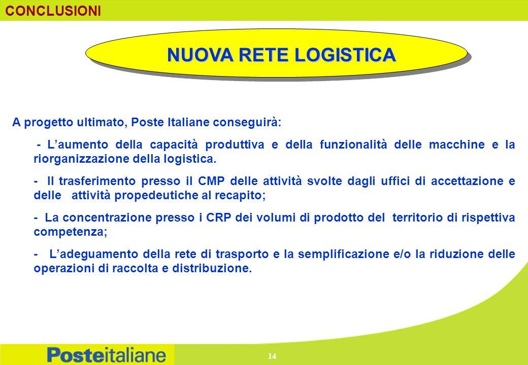 NUOVA RETE LOGISTICA CONCLUSIONI A progetto ultimato, Poste Italiane conseguirà: - Laumento della capacità produttiva e della funzionalità delle macch