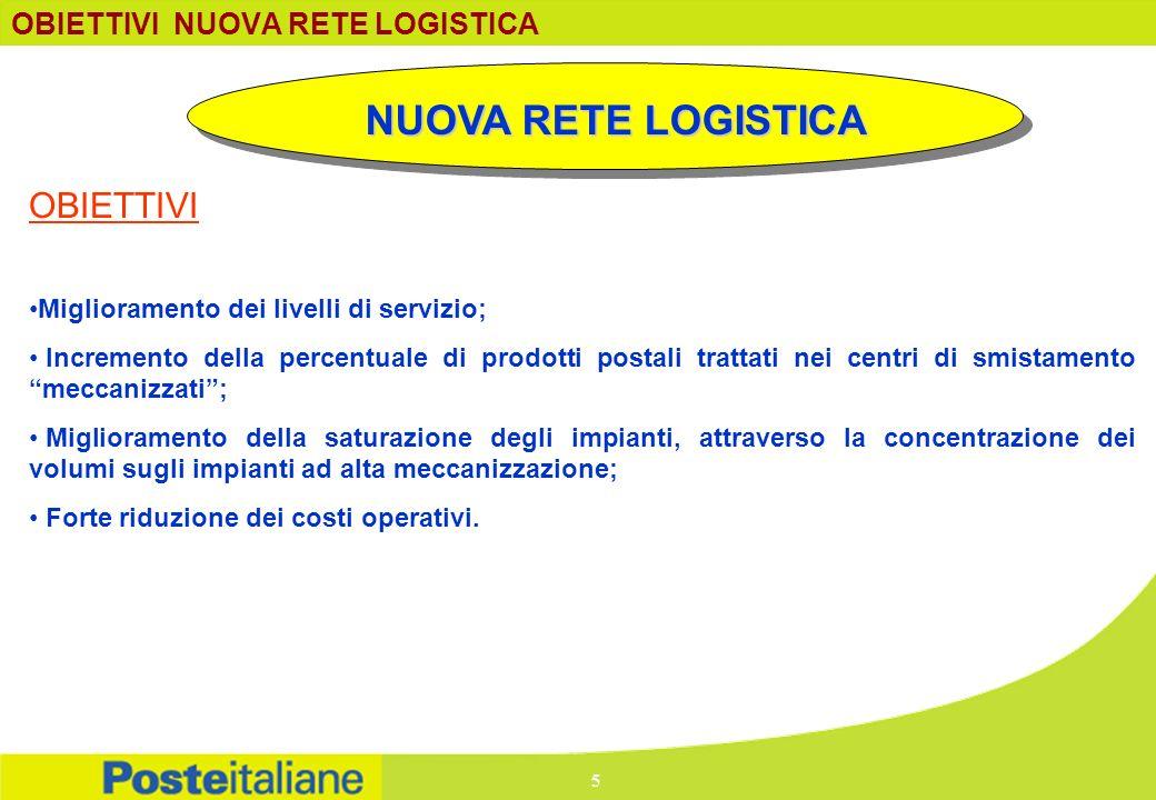 NUOVA RETE LOGISTICA OBIETTIVI NUOVA RETE LOGISTICA Miglioramento dei livelli di servizio; Incremento della percentuale di prodotti postali trattati n
