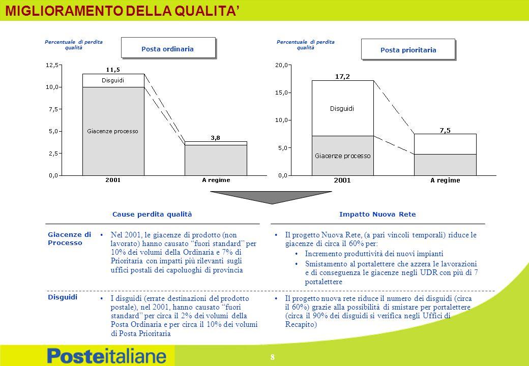 INVESTIMENTI PREVISTI *Totale 4 progetti: Nuova Rete, Posta Registrata, Stampe 2001 e Carte Valori.