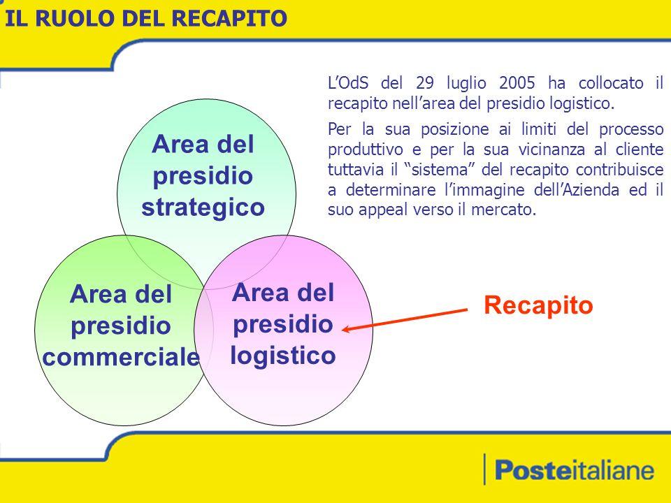 IL RUOLO DEL RECAPITO Area del presidio strategico Area del presidio logistico Area del presidio commerciale Recapito LOdS del 29 luglio 2005 ha collocato il recapito nellarea del presidio logistico.