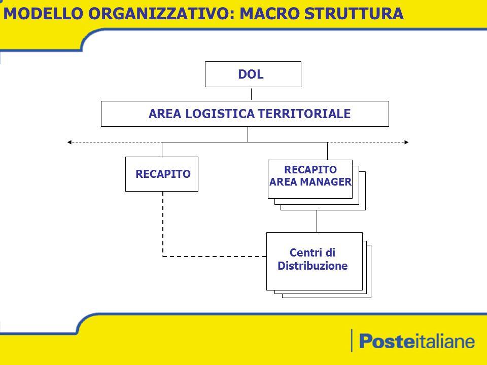 AREA LOGISTICA TERRITORIALE RECAPITO AREA MANAGER RECAPITO DOL MODELLO ORGANIZZATIVO: MACRO STRUTTURA Centri di Distribuzione
