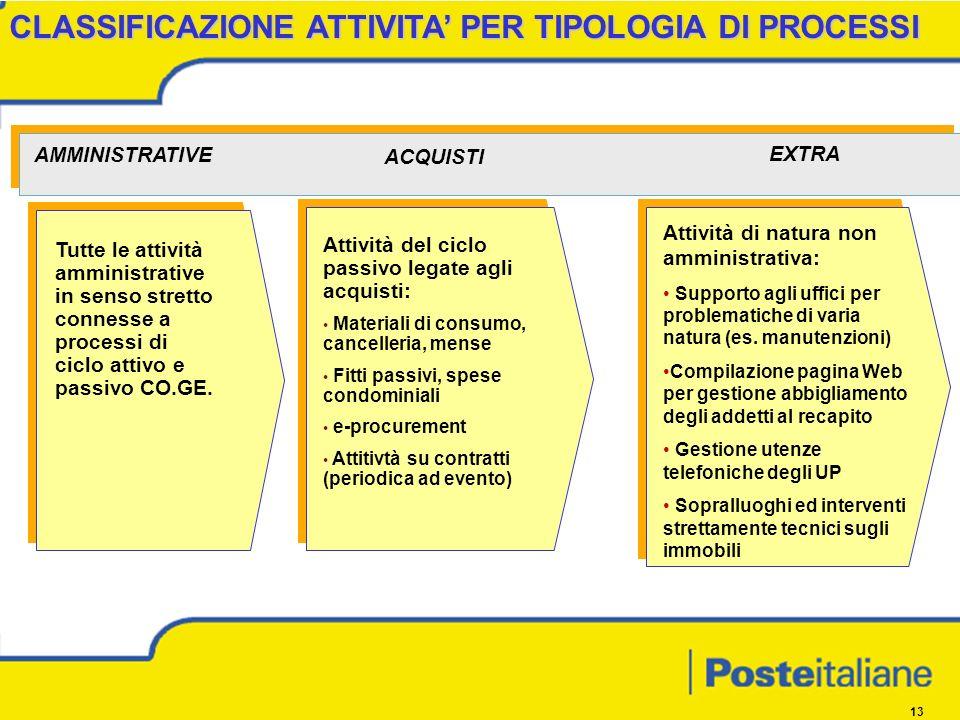 13 Tutte le attività amministrative in senso stretto connesse a processi di ciclo attivo e passivo CO.GE.