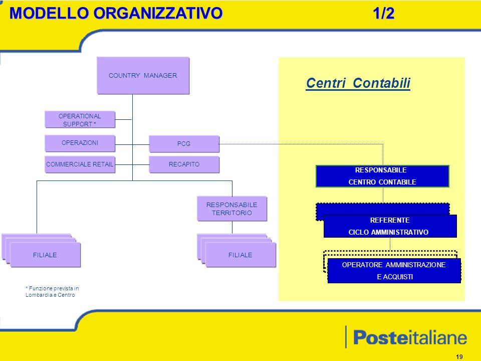 19 MODELLO ORGANIZZATIVO1/2 MODELLO ORGANIZZATIVO1/2 RESPONSABILE CENTRO CONTABILE OPERATORE AMMINISTRAZIONE E ACQUISTI REFERENTE CICLO AMMINISTRATIVO COUNTRY MANAGER FILIALE RESPONSABILE TERRITORIO FILIALE OPERAZIONI COMMERCIALE RETAIL PCG RECAPITO OPERATIONAL SUPPORT * * Funzione prevista in Lombardia e Centro Centri Contabili