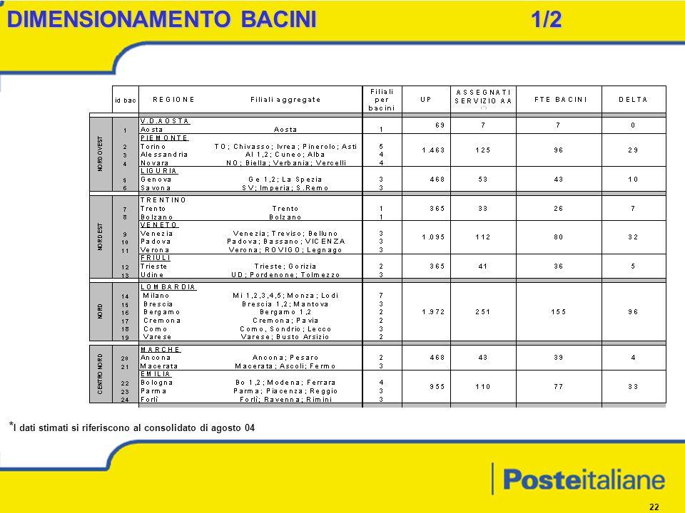 22 DIMENSIONAMENTO BACINI 1/2 * I dati stimati si riferiscono al consolidato di agosto 04