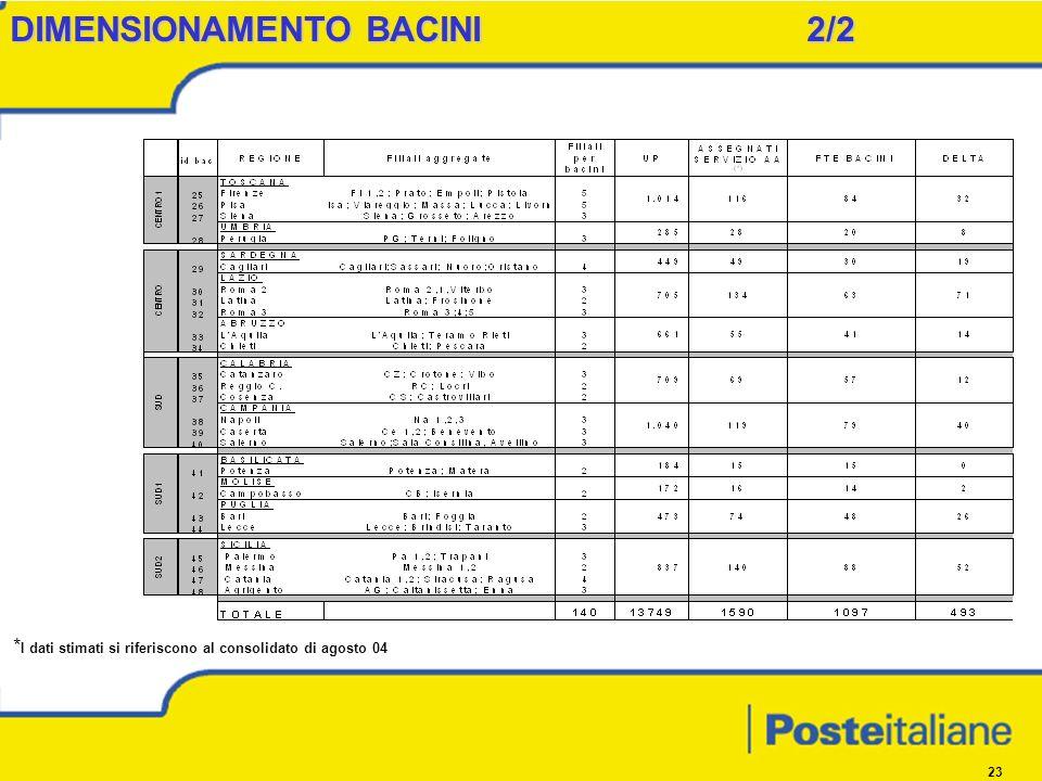 23 DIMENSIONAMENTO BACINI 2/2 * I dati stimati si riferiscono al consolidato di agosto 04