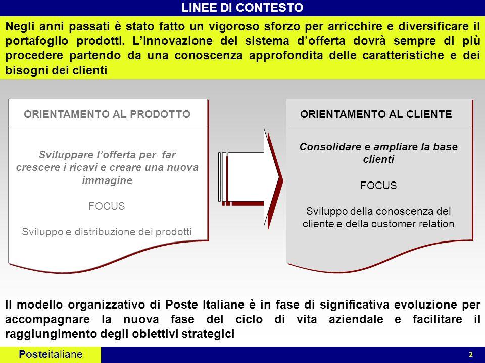 Posteitaliane 2 Il modello organizzativo di Poste Italiane è in fase di significativa evoluzione per accompagnare la nuova fase del ciclo di vita azie