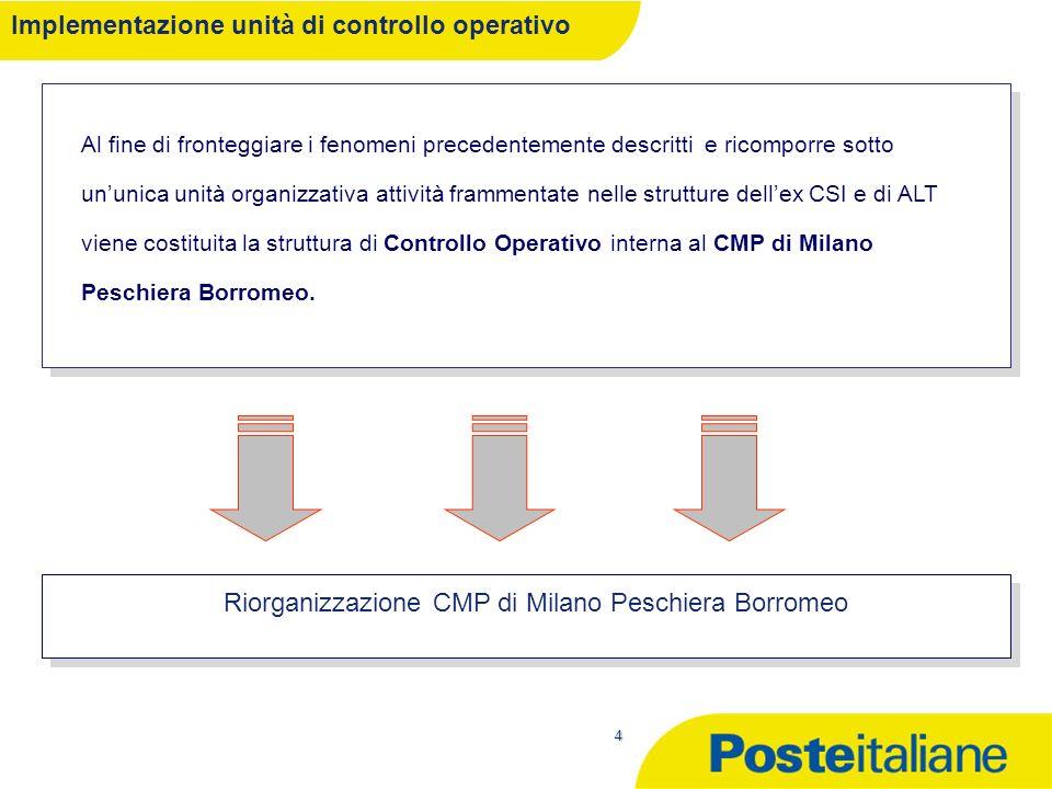 CMP Milano Peschiera Borromeo: struttura organizzativa NEW Risorse Umane Processi e Qualità Accettazione Grandi Clienti e Direct Entry Corrisp.