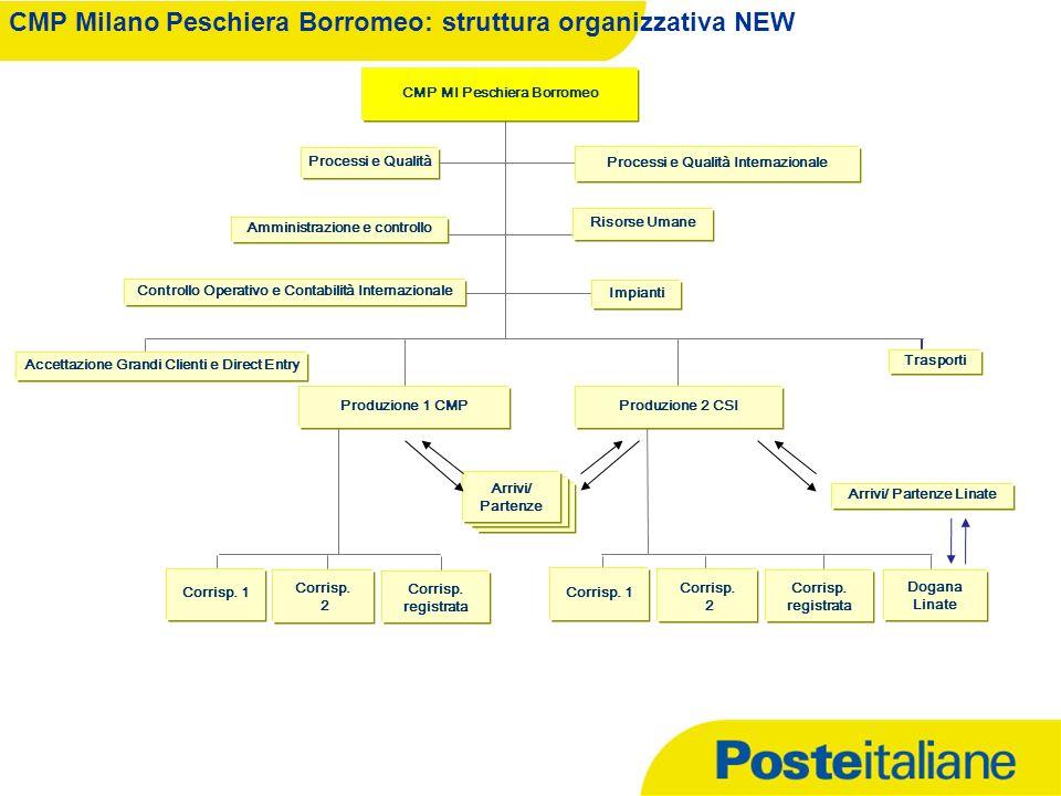 CMP Milano Peschiera Borromeo: struttura organizzativa NEW Risorse Umane Processi e Qualità Accettazione Grandi Clienti e Direct Entry Corrisp. 2 Tras