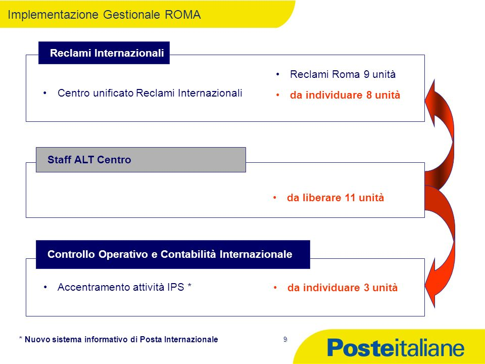 9 Implementazione Gestionale ROMA Reclami Roma 9 unità da individuare 8 unità Reclami Internazionali Centro unificato Reclami Internazionali da indivi