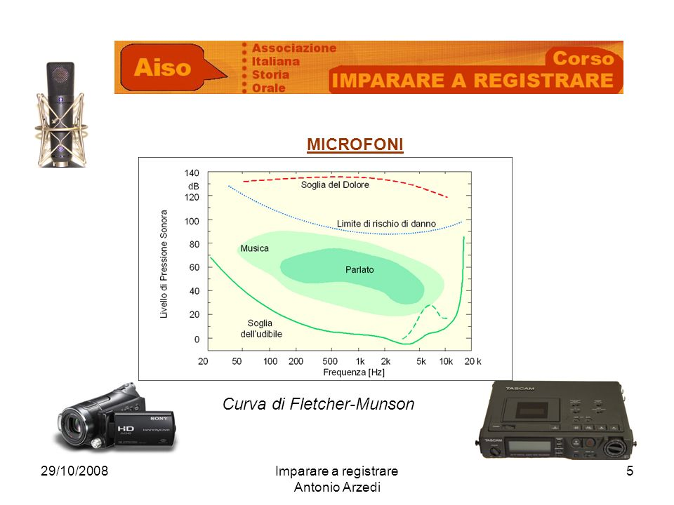 29/10/2008Imparare a registrare Antonio Arzedi 5 MICROFONI Curva di Fletcher-Munson