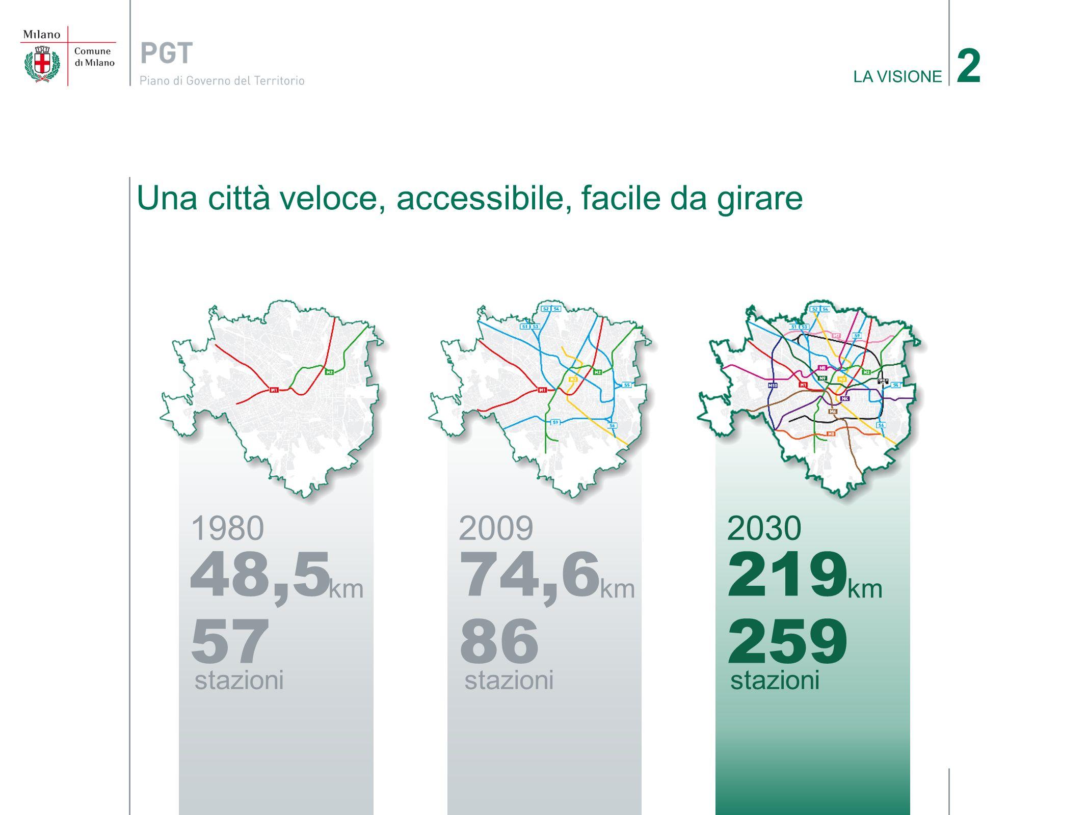 2009 74,6 km 86 stazioni 1980 48,5 km 57 stazioni 2030 219 km 259 stazioni Una città veloce, accessibile, facile da girare LA VISIONE 2