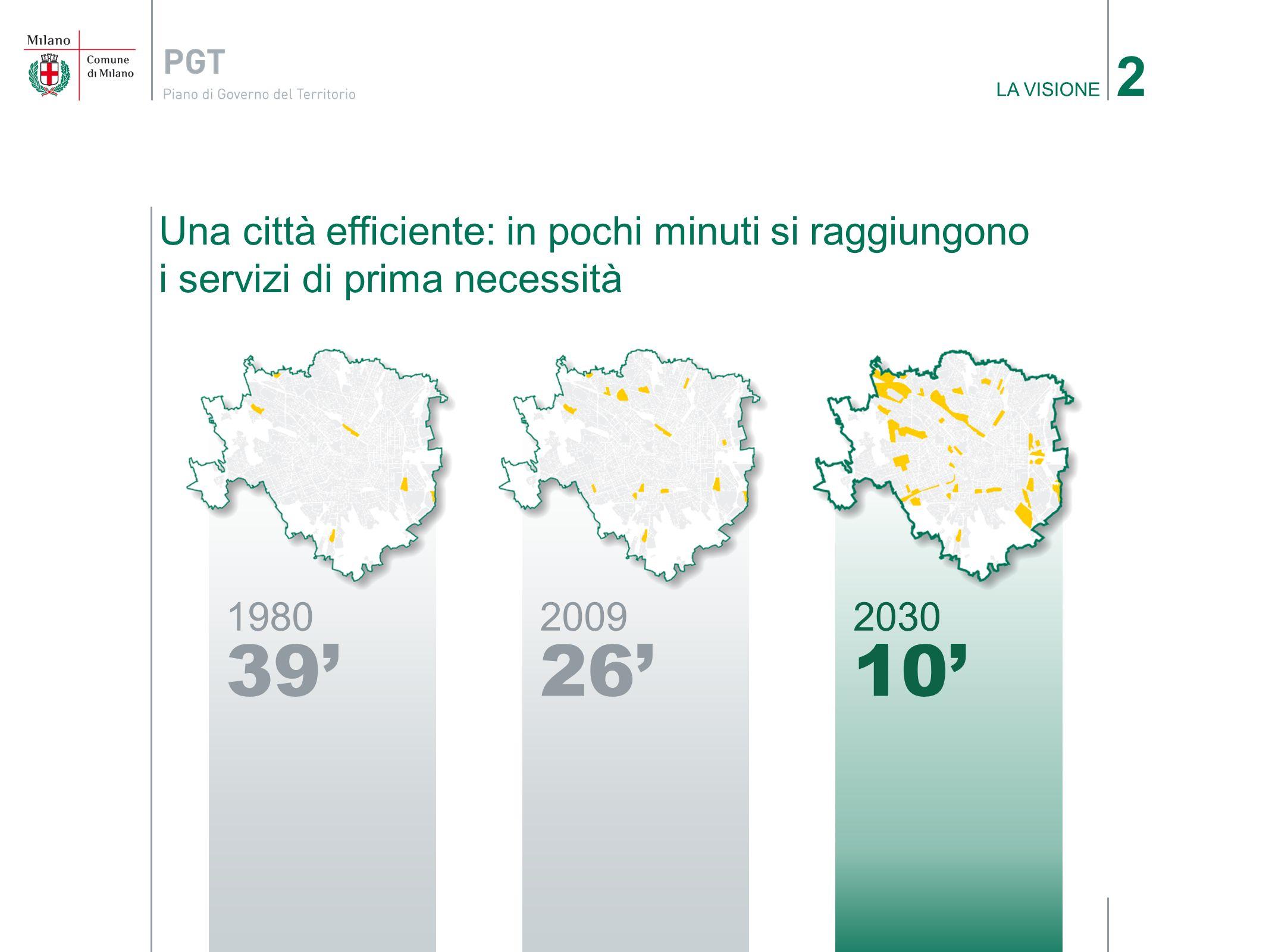 Una città efficiente: in pochi minuti si raggiungono i servizi di prima necessità LA VISIONE 2 1980 39 2009 26 2030 10