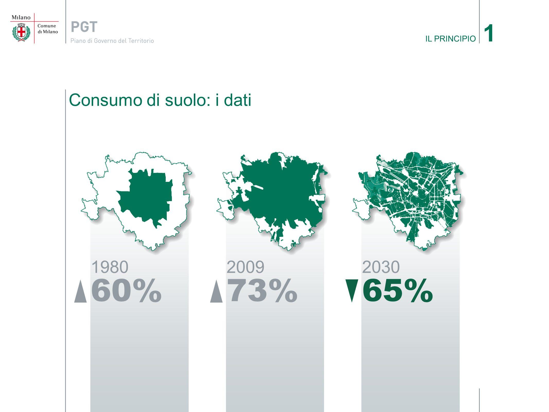 Consumo di suolo: i dati IL PRINCIPIO 1 1980 60% 2009 73% 2030 65%