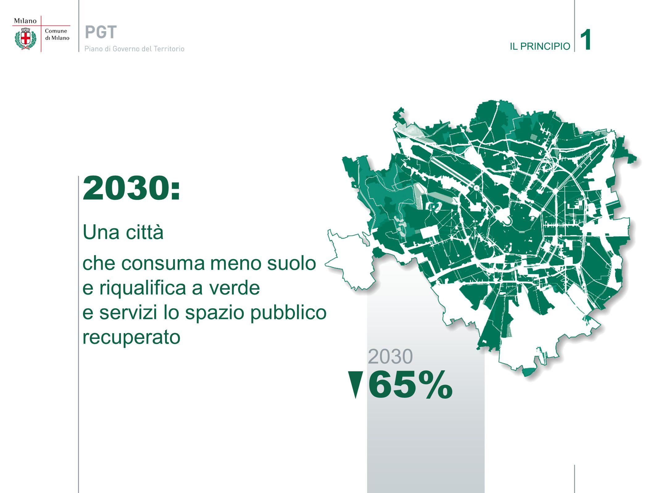 2030 65% 2030: Una città che consuma meno suolo e riqualifica a verde e servizi lo spazio pubblico recuperato IL PRINCIPIO 1