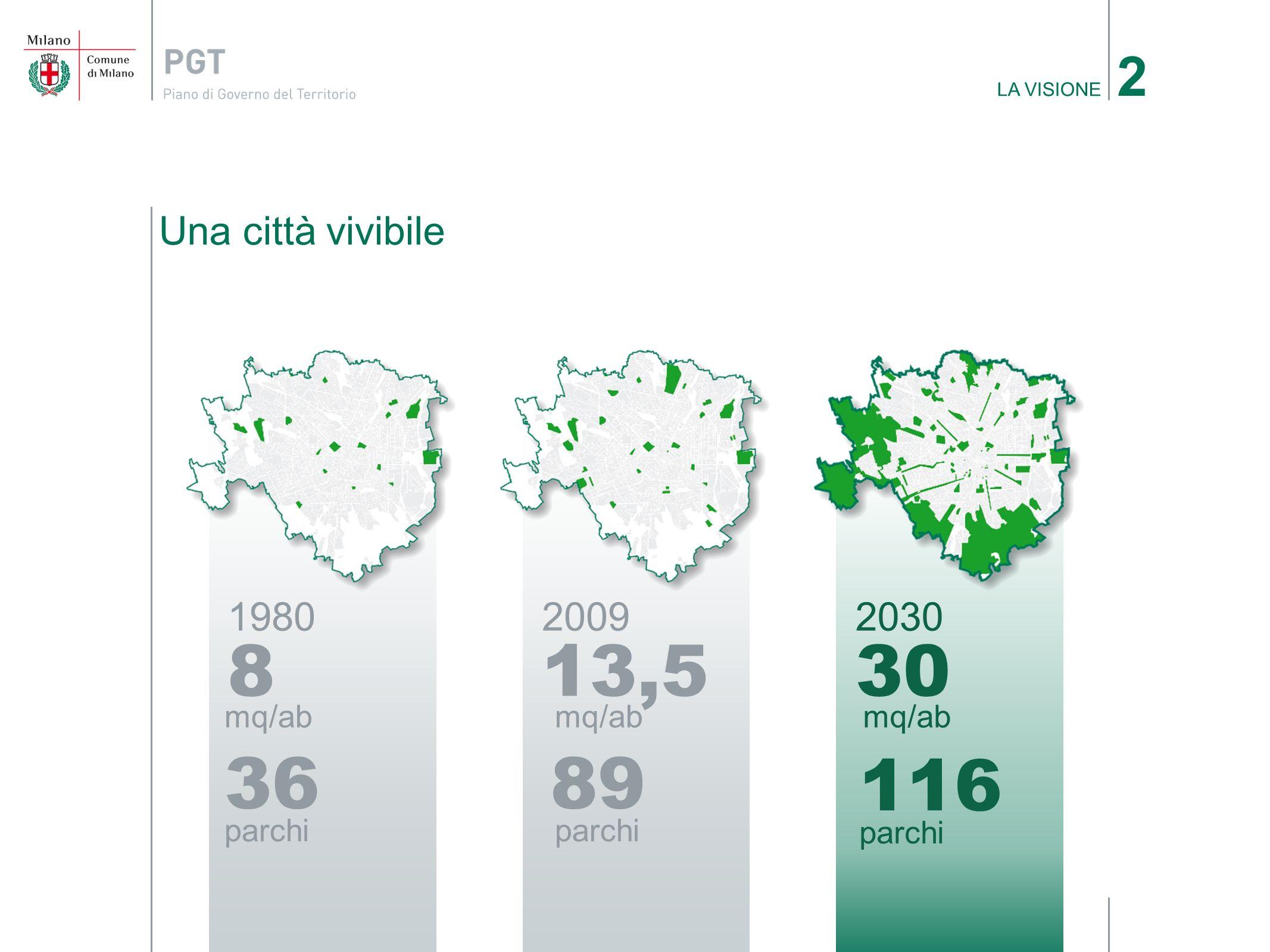 Una città vivibile LA VISIONE 2 2009 13,5 mq/ab 1980 8 mq/ab 2030 30 mq/ab 36 parchi 89 parchi 116 parchi