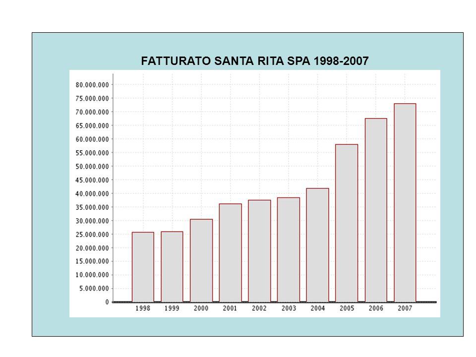 FATTURATO SANTA RITA SPA 1998-2007