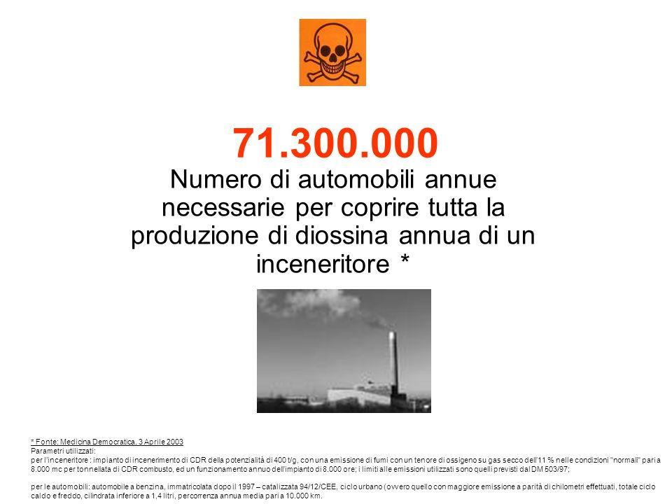 71.300.000 Numero di automobili annue necessarie per coprire tutta la produzione di diossina annua di un inceneritore * * Fonte: Medicina Democratica, 3 Aprile 2003 Parametri utilizzati: per linceneritore : impianto di incenerimento di CDR della potenzialità di 400 t/g, con una emissione di fumi con un tenore di ossigeno su gas secco dell11 % nelle condizioni normali pari a 8.000 mc per tonnellata di CDR combusto, ed un funzionamento annuo dellimpianto di 8.000 ore; i limiti alle emissioni utilizzati sono quelli previsti dal DM 503/97; per le automobili: automobile a benzina, immatricolata dopo il 1997 – catalizzata 94/12/CEE, ciclo urbano (ovvero quello con maggiore emissione a parità di chilometri effettuati, totale ciclo caldo e freddo, cilindrata inferiore a 1,4 litri, percorrenza annua media pari a 10.000 km.